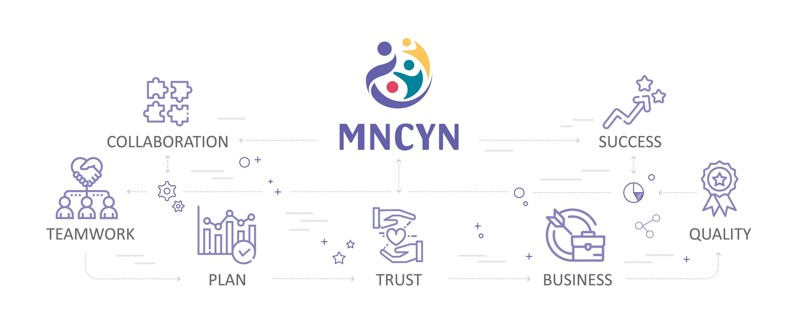 Diagram of MNCYN network emphasizing collaboration, teamwork, planning, success, trust, quality and administration.